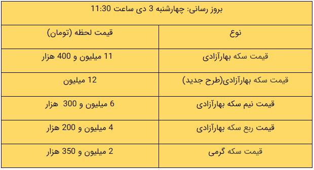 قیمت طلا، قیمت سکه، قیمت دلار و قیمت ارز امروز 99/10/03
