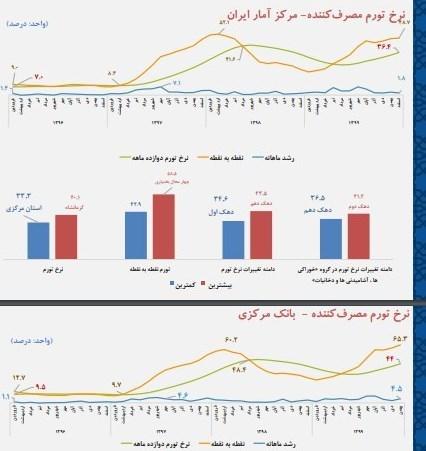 مقایسه تورم اعلامی مرکز آمار و بانک مرکزی به روایت گزارش وزارت اقتصاد +نمودار- اخبار اقتصاد ایران